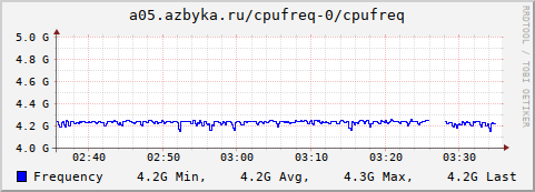 collection.cgi?action=show_graph;plugin=cpufreq;type=cpufreq;timespan=hour;plugin_instance=0;host=a05.azbyka.ru&.png