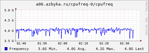 collection.cgi?action=show_graph;plugin=cpufreq;type=cpufreq;timespan=hour;plugin_instance=0;host=a06.azbyka.ru&.png