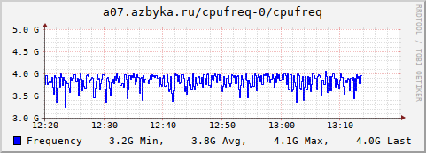 collection.cgi?action=show_graph;plugin=cpufreq;type=cpufreq;timespan=hour;plugin_instance=0;host=a07.azbyka.ru&.png