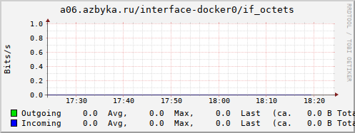 collection.cgi?action=show_graph;plugin=interface;type=if_octets;timespan=hour;plugin_instance=docker0;host=a06.azbyka.ru&.png