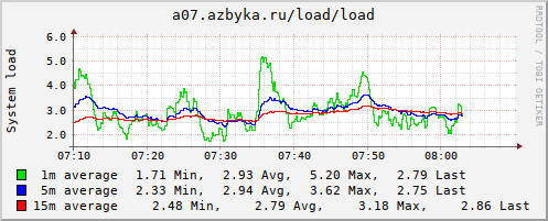 collection.cgi?action=show_graph;plugin=load;type=load;timespan=hour;host=a07.azbyka.ru&.png