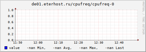 graph.cgi?hostname=de01.eterhost.ru;plugin=cpufreq;type=cpufreq;type_instance=0;begin=-3600&.png