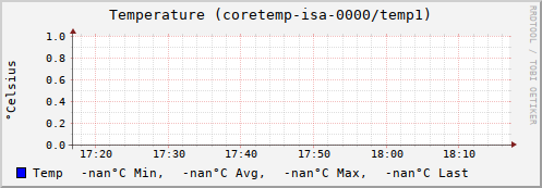 graph.cgi?hostname=de01.eterhost.ru;plugin=sensors;plugin_instance=coretemp-isa-0000;type=temperature;type_instance=temp1;begin=-3600&.png