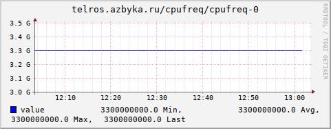 graph.cgi?hostname=telros.azbyka.ru;plugin=cpufreq;type=cpufreq;type_instance=0;begin=-3600&.png