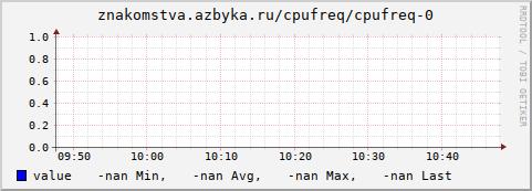 graph.cgi?hostname=znakomstva.azbyka.ru;plugin=cpufreq;type=cpufreq;type_instance=0;begin=-3600&.png