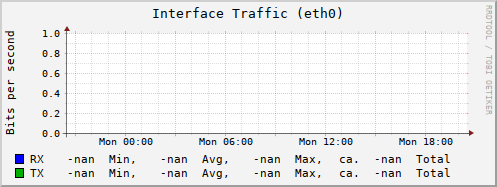 graph.cgi?hostname=znakomstva.azbyka.ru;plugin=interface;type=if_octets;type_instance=eth0;begin=-86400&.png