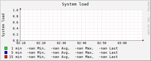 graph.cgi?hostname=znakomstva.azbyka.ru;plugin=load;type=load;begin=-3600&.png
