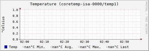 graph.cgi?hostname=znakomstva.azbyka.ru;plugin=sensors;plugin_instance=coretemp-isa-0000;type=temperature;type_instance=temp1;begin=-3600&.png